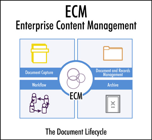 What is ECM workflow enterprise content management paperfree workflow capture document management