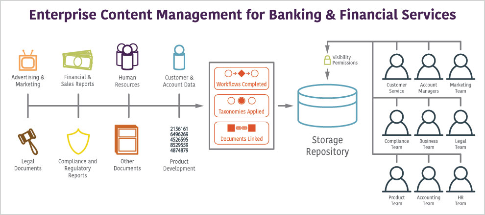 Enterprise Content Management for Banking & Financial Services