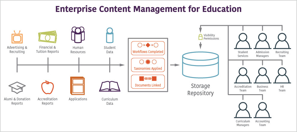 Enterprise Content Management for Education