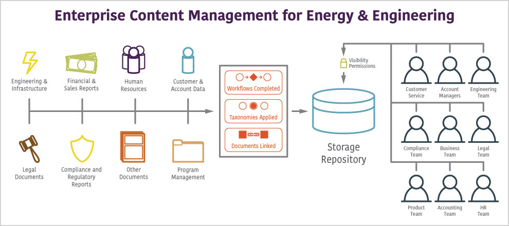 Enterprise Content Management for Energy Engineering