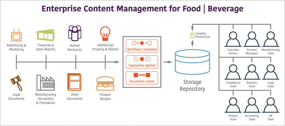 Enterprise-Content-Management-for-food-beverage.jpg