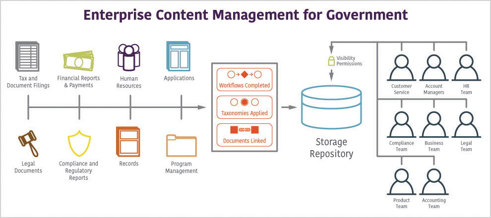 Enterprise-Content-Management-for-government.jpg