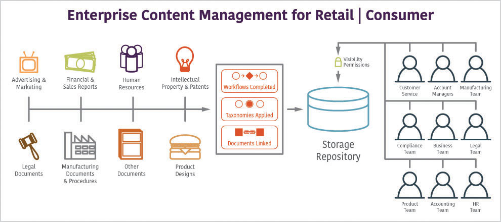 Enterprise-Content-Management-for-retail-consumer.jpg