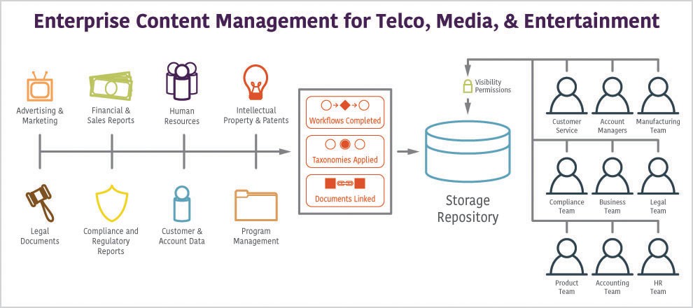 Enterprise-Content-Management-for-telco-media-entertainment.jpg