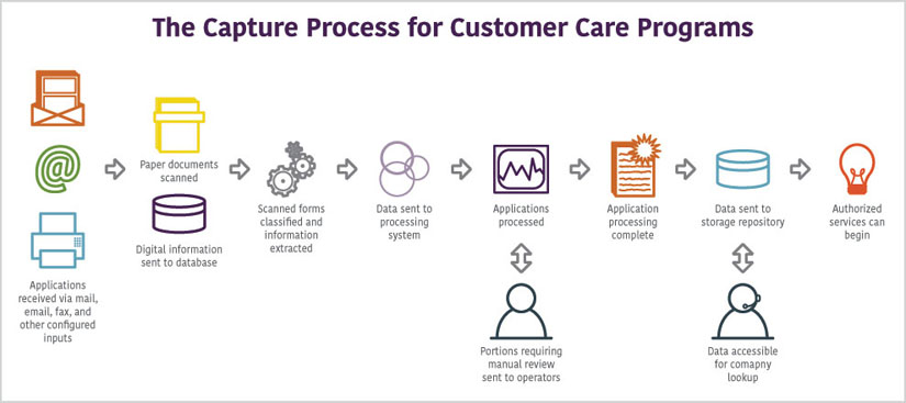 ECM Process for Customer Care