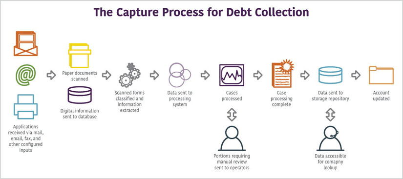 ECM Process for Debt Collection