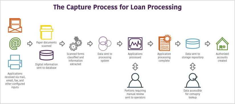 ECM Process for Loan Processing