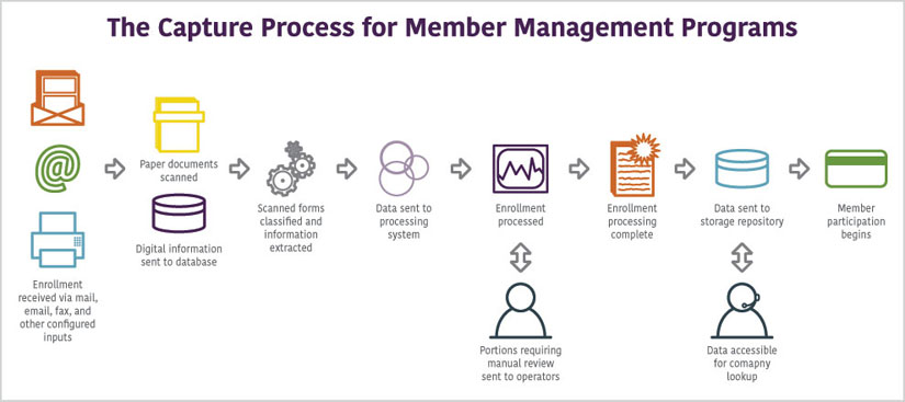 ECM Process for Member Management