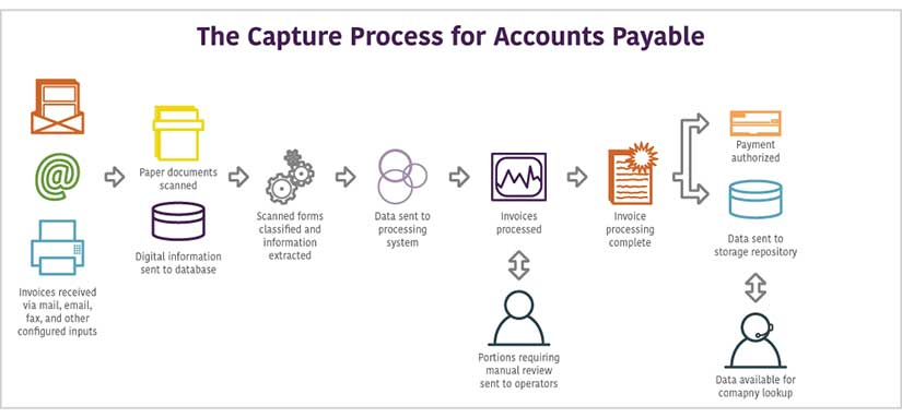 ECM Process for Accounts Payable