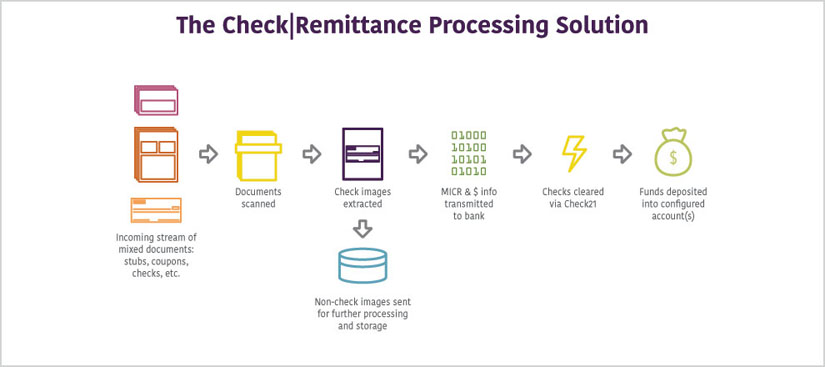 ecm-process-check-remittance.jpg