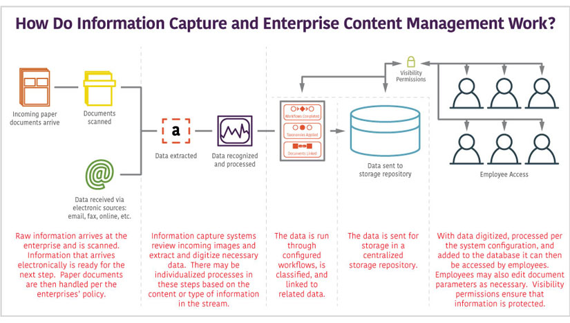 ecm-process-information-capture-how-it-works.jpg