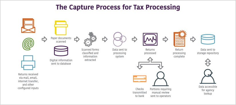 ECM Process for Tax Processing paperfree captiva tax return tax refund government