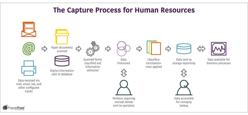 human resources workflow enterprise content management paperfree