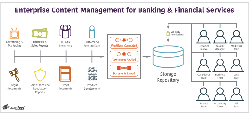 Enterprise Content Management for Banking Financial