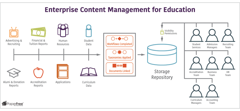 Enterprise Content Management for Education ECM document management school data capture