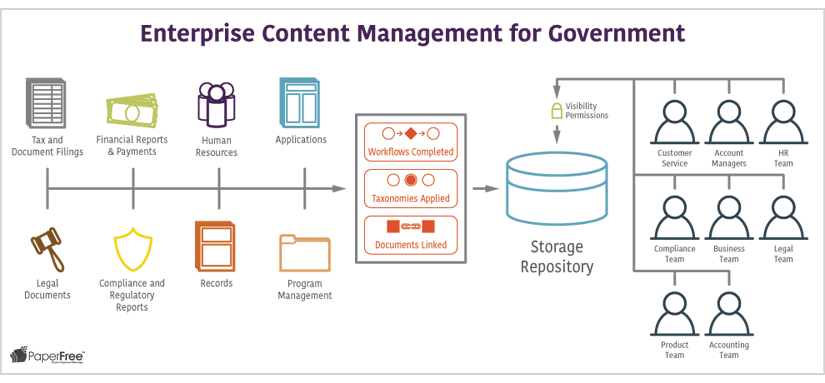 Enterprise Content Management for Government processing paperfree