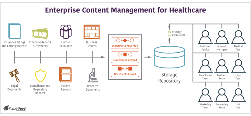 Enterprise Content Management for Healthcare