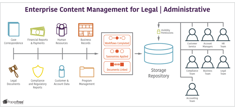legal admin enterprise content management workflow paperfree
