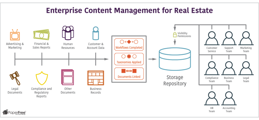 Enterprise Content Management for Real Estate
