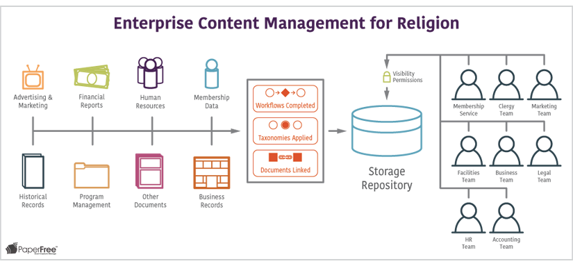 Enterprise Content Management for Religion ECM workflow PaperFree