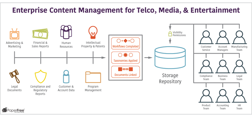 Enterprise Content Management for Telco Media Entertainment