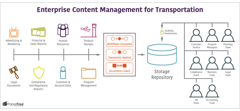 Enterprise Content Management for Transportation
